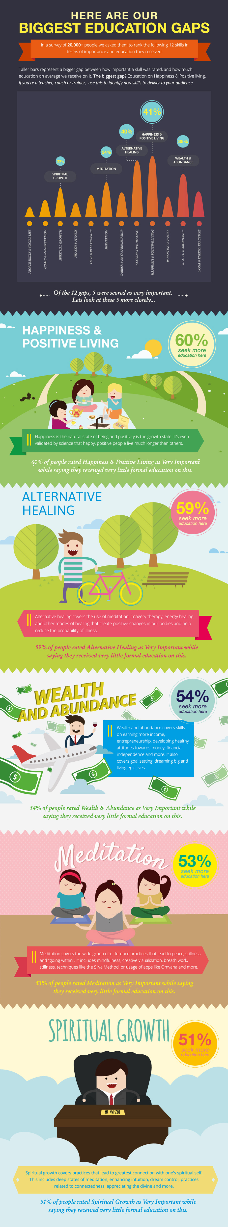 Happiness and Positive Living infographic